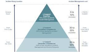 Service Desk Level 1 3 Levels Based Structure Part1 U2014 Theitsmpractitioner Com