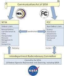 nasa as a part of national spectrum management nasa nasa as a part of national spectrum management