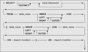 sql query join tutorial how to use the left join vs right outer join in sql