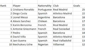 epl table fixtures results and top scorer stats 2013 14 la liga top scorers and assists