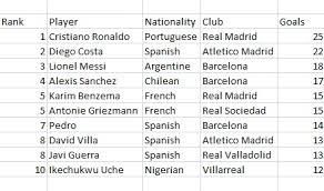 la liga table 2016 17 top scorer stats 2013 14 la liga top scorers and assists