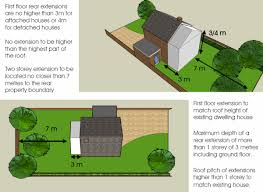 ground floor extension plans first floor two storey extensions do i need planning permission