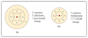 Atoms Bonding And The Periodic Table Ch105 Chapter 3 Ionic And Covelent Bonding Chemistry
