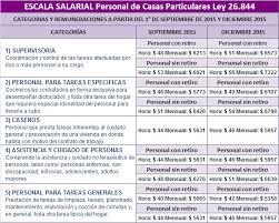 aumento el salario para empleadas domesticas 2016 en uruguay servicio doméstico nueva escala salarial 2015 2016