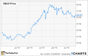 here u0027s why i just bought starbucks stock the motley fool