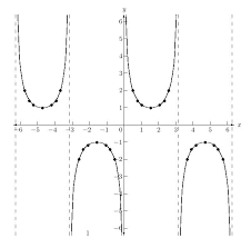 Table Of Trigonometric Values Graphs Of Tangent Cotangent Secant And Cosecant Functions