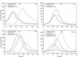 new empirical formula for γ n reaction cross section near gdr