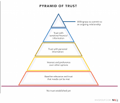 Comfort Level Definition Hierarchy Of Trust The 5 Experiential Levels Of Website Commitment