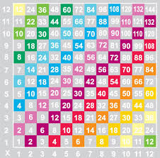 Times Tables 1 12 Project Playgrounds Australia Project Playgrounds Australia