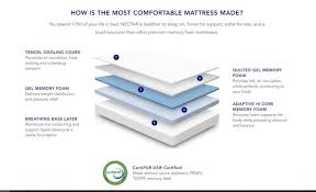 How To Have The Most Comfortable Bed Comfort And Savings With A Nectar Mattress A Product Review