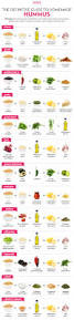 47 best south beach diet images on pinterest food healthy food