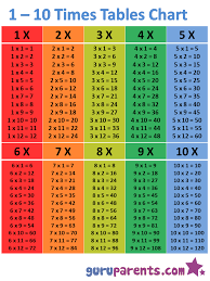 multiplication times table chart 1 10 times tables chart guruparents