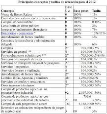 retencion en la fuente tabla 2016 el rincon de los impuestos de colombia