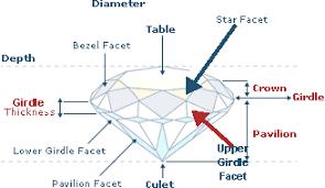 Diamond Depth And Table The Anatomy Of A Loose Diamond Excel Diamonds