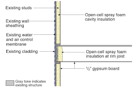 spray foam insulation for cavities of existing exterior walls