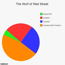 Pie Chart Meme Generator - the 25 best chart creator ideas on pinterest the levellers