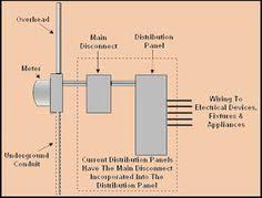 generator transfer switch wiring diagram home stuff pinterest