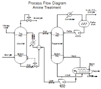 different types of diagrams related to instrumentation and control