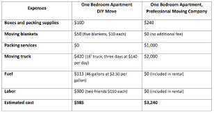 cost to move 2 bedroom apartment apartment movers cost dayri me