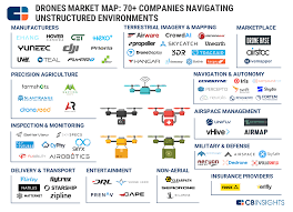 Ups Shipping Map 92 Market Maps Covering Fintech Cpg Auto Tech Healthcare And More