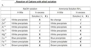 Cation And Anion Periodic Table Spm Chemistry Score A1 Test For Anions And Cations