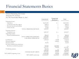 Financial Statement Template For Non Profit Organization by A Trustee S Guide To Nonprofit Finance