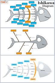 Fishbone Diagram Templates by Best 25 Ishikawa Diagram Ideas On Pinterest Lean Project 5 S