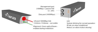 gigabit ethernet through the air hackaday