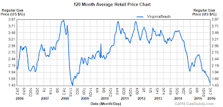 average gas price will average gas prices in hton roads hit a 10 year low