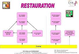 bac pro cuisine en alternance cap cuisine alternance lyon bac pro cuisine alternance cuisine pro