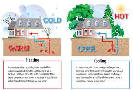 geothermal information young plumbing u0026 heating