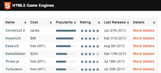 list of engines 25 answers what s a engine to use for html5 quora