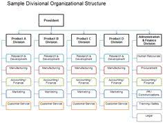 organizational chart and hierarchy template template