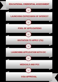 canada permanent resident visa apply for canada pr