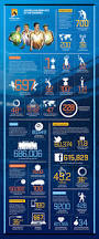 lexus legends miami marlins 15 best blog images on pinterest baseball stuff infographics