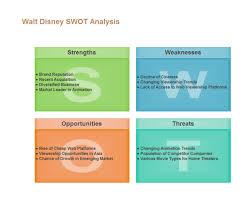 disney swot analysis examples and templates
