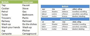 Faucet In British English Basico1englisheoi Revise And Check 3 U0026 4