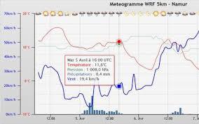 meteo sur mon bureau météo en belgique gadget