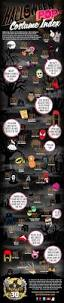 spirit halloween opening date 49 best holiday u0026 event infographics images on pinterest