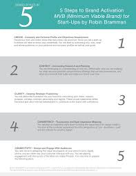 5 steps to branding for startups robin bramman international