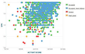 byu gpa act score and sat score data for admissions