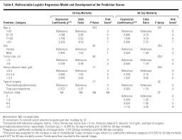 Phlebotomy Resume Examples by Predicting The Risk Of Perioperative Mortality In Patients