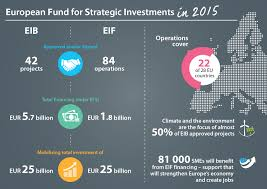eib group lends record eur 84 5 billion in 2015 and mobilises over