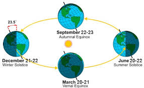 the seasons the equinox and the solstices