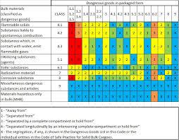 hazardous materials classification table segregation of bulk and packaged dangerous goods imdg code