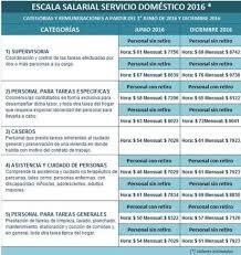 aumento el salario para empleadas domesticas 2016 en uruguay conocé la nueva escala salarial para trabajadoras domésticas
