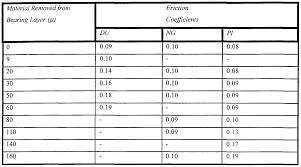 Friction Coefficient Table by Patent Wo1999005425a1 Self Lubricated Bearing Google Patents
