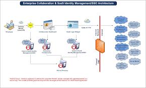 architecture identity management system architecture modern