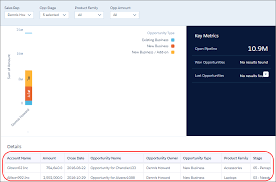 Open Table Widget Make Analytics Dashboard Widgets Interactive Unit Salesforce