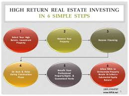 how national realty investment advisors llc makes real estate invest u2026